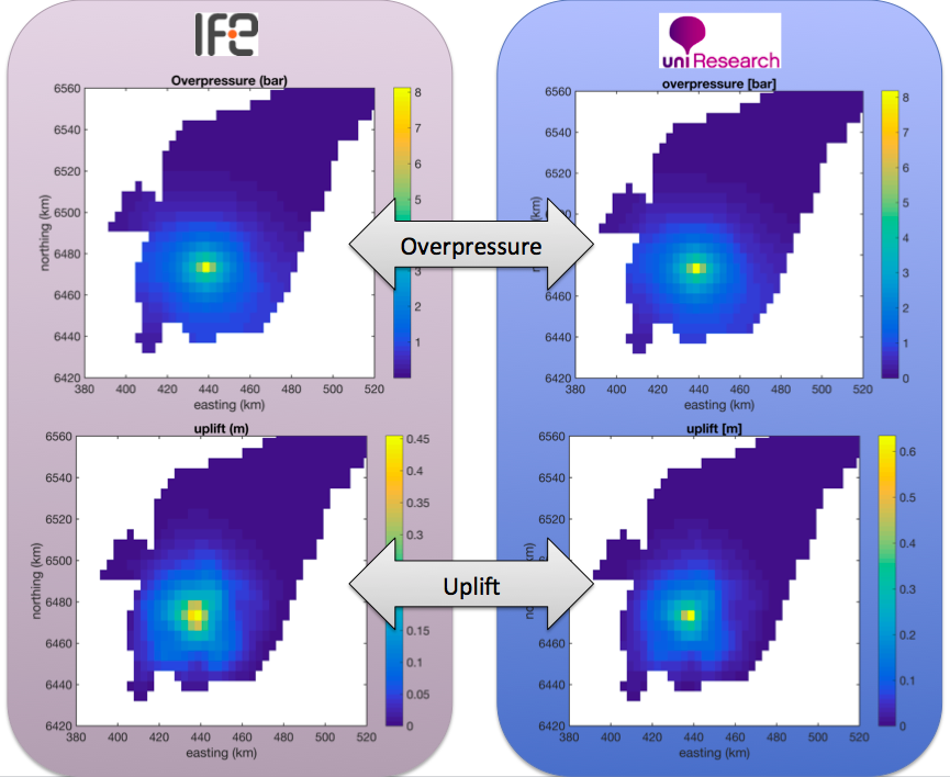 Model comparison between IFE and Uni for water-only injection