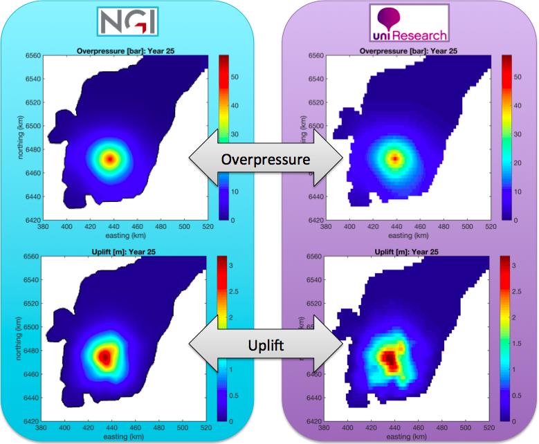 Model comparison between CO2-injection simulators