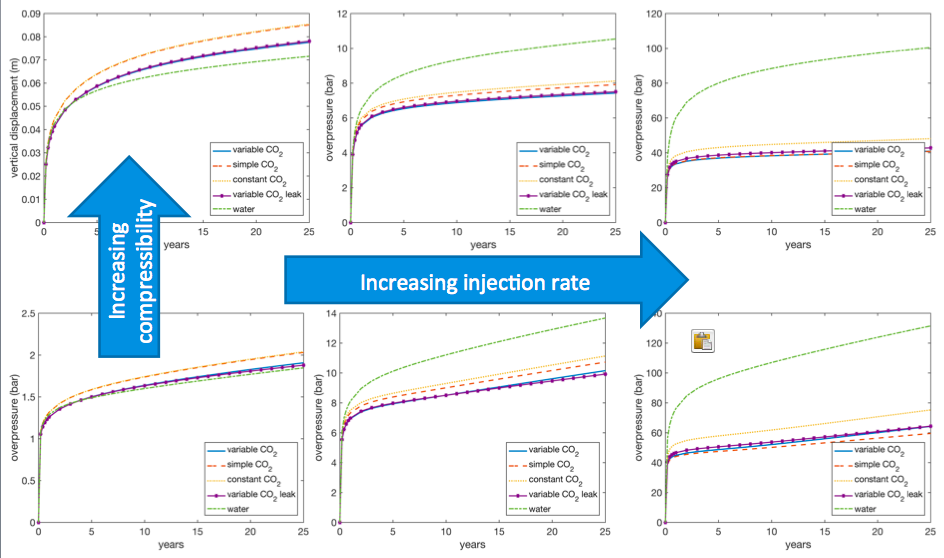 Summary of model comparison of overpressure in injection cell.